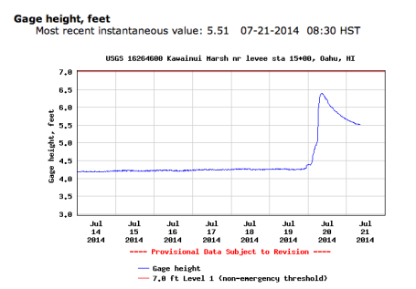 The gauge at the levee by Kawainui Marsh clearly shows the heavy rain event.